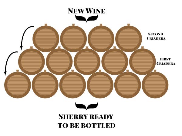Sherry - Jereze de la Frontera